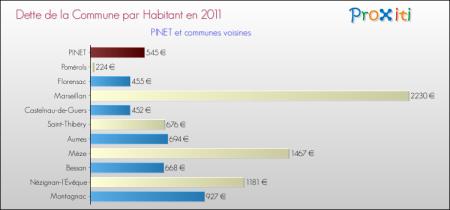 PINET 2011 Dette de la commune par habitant