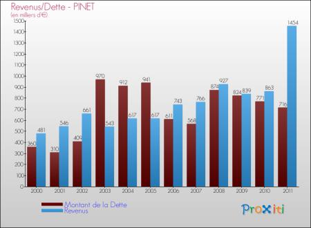 PINET 2011 Evolution du montant de la dette de la commune