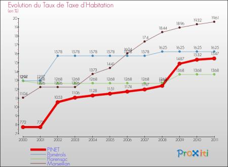 PINET 2011 Evolution de la taxe d'habitation
