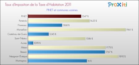 PINET 2011 Taux de la taxe d'habitation  ----    Site internet proposant ces infos